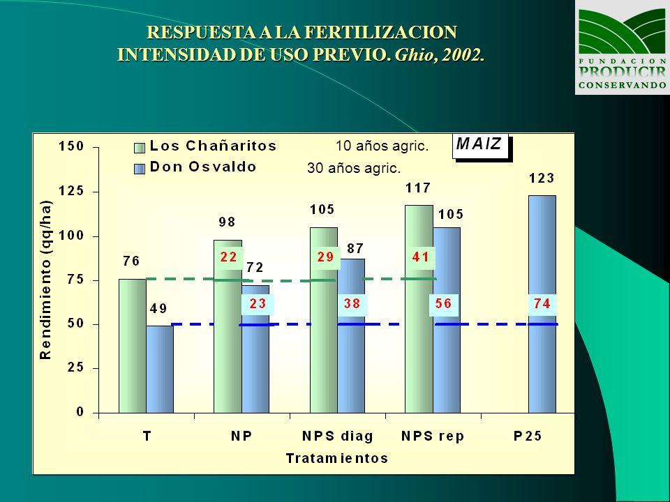 RESPUESTA A LA FERTILIZACION INTENSIDAD DE USO PREVIO. Ghio, 2002.
