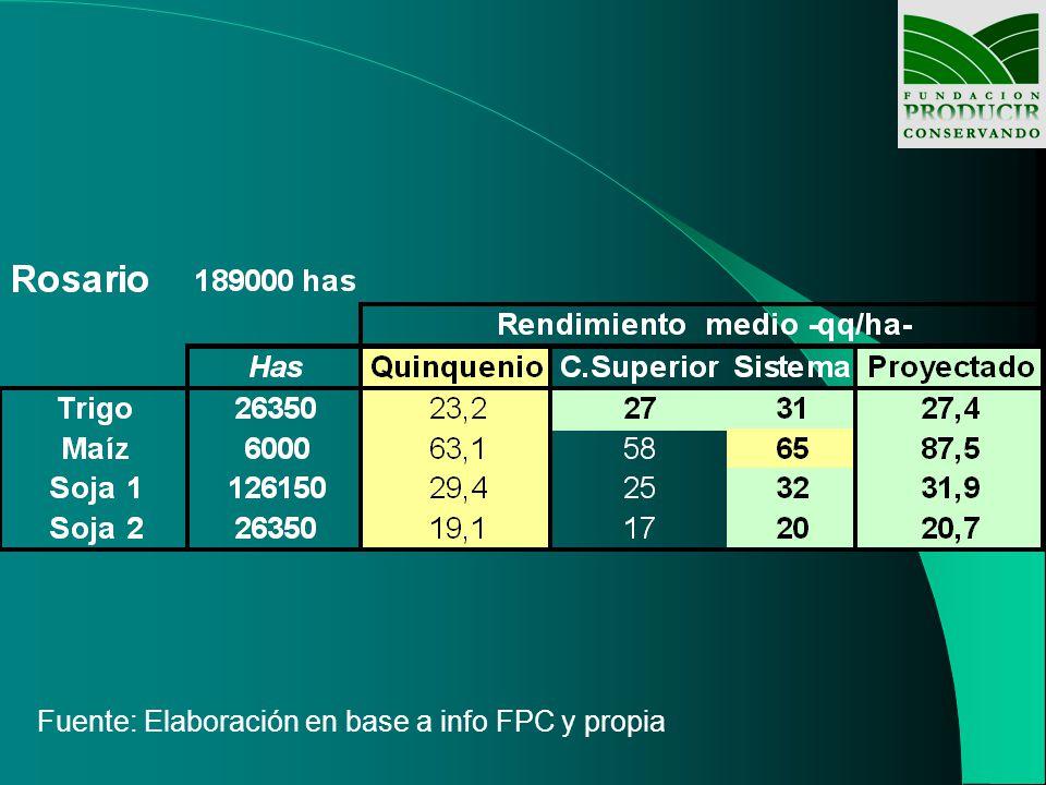Fuente: Elaboración en base a info FPC y propia