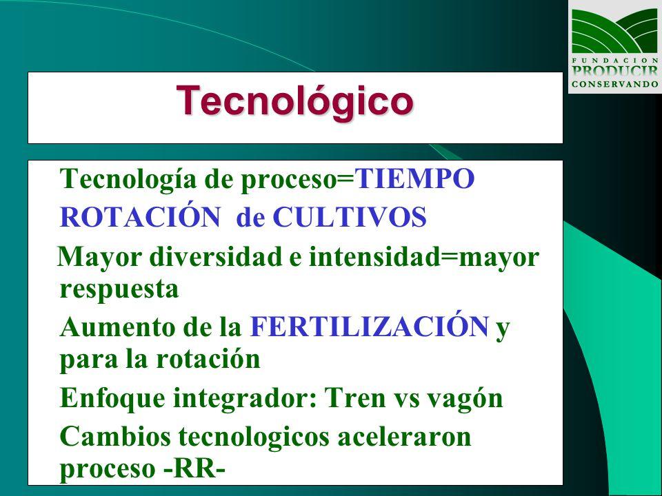 Tecnológico Tecnología de proceso=TIEMPO ROTACIÓN de CULTIVOS