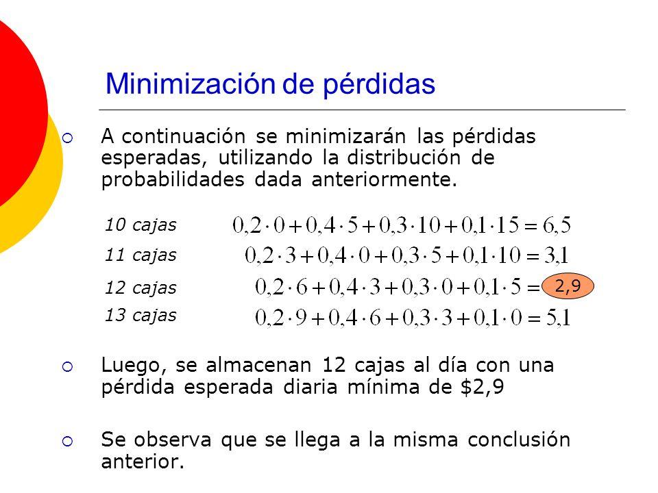 Minimización de pérdidas