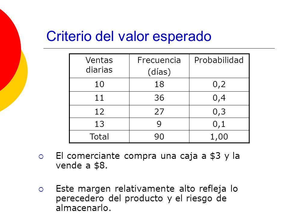Criterio del valor esperado