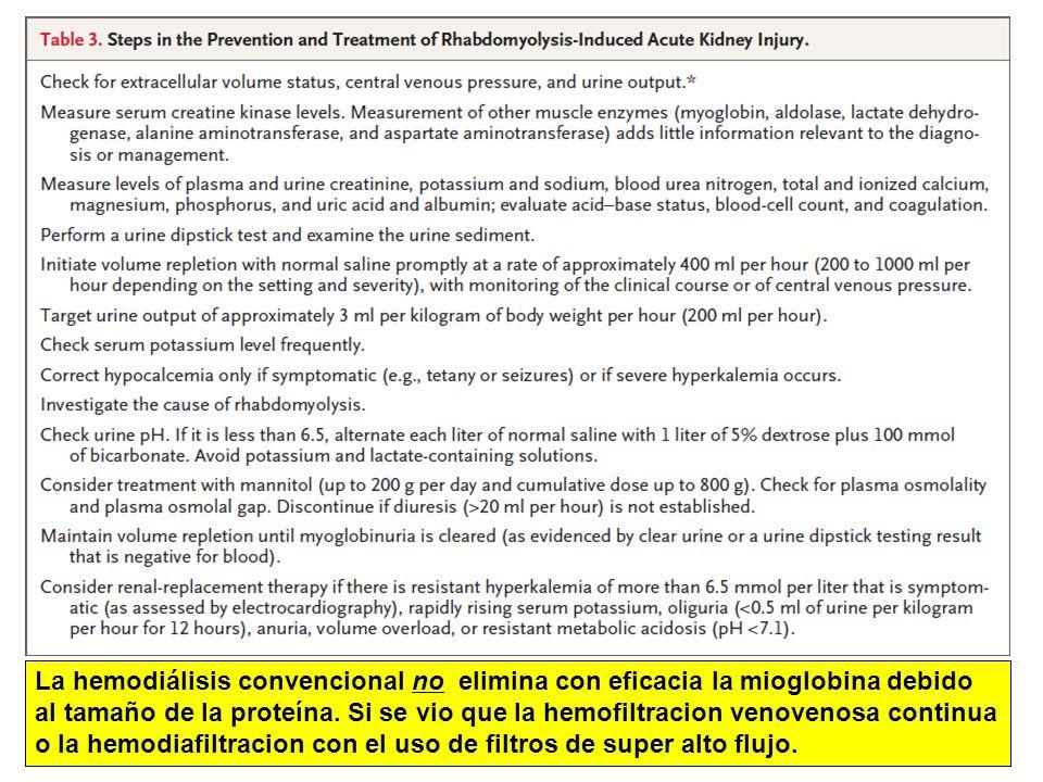 La hemodiálisis convencional no elimina con eficacia la mioglobina debido al tamaño de la proteína.