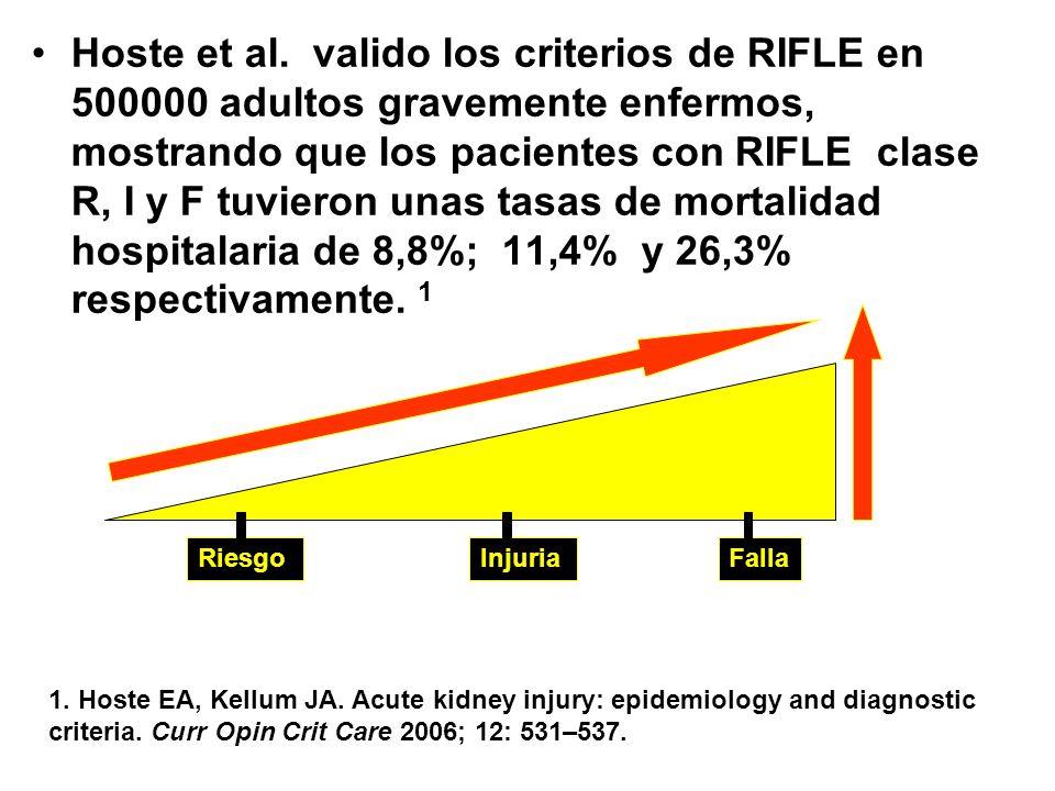 Hoste et al. valido los criterios de RIFLE en 500000 adultos gravemente enfermos, mostrando que los pacientes con RIFLE clase R, I y F tuvieron unas tasas de mortalidad hospitalaria de 8,8%; 11,4% y 26,3% respectivamente. 1