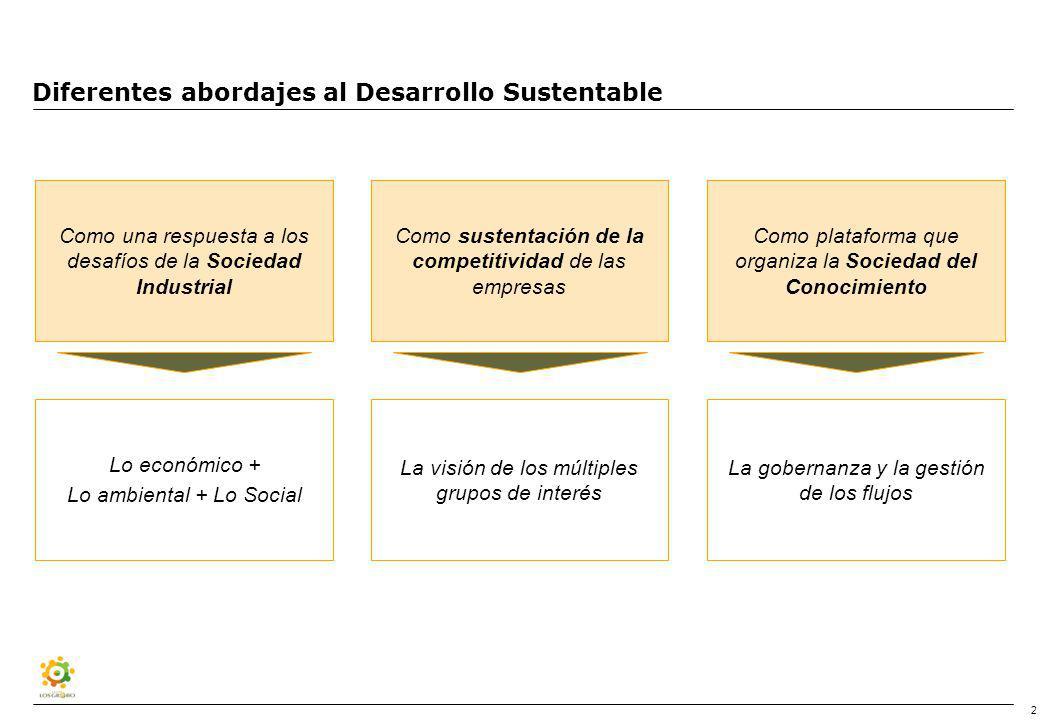 Una agenda para el desarrollo sustentable
