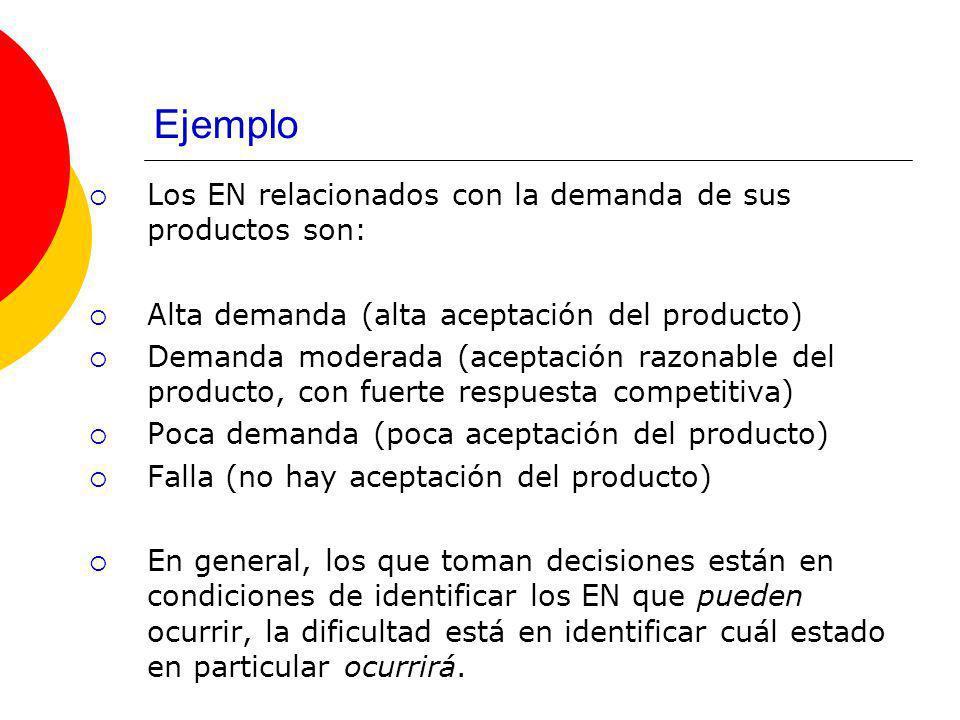 Ejemplo Los EN relacionados con la demanda de sus productos son: