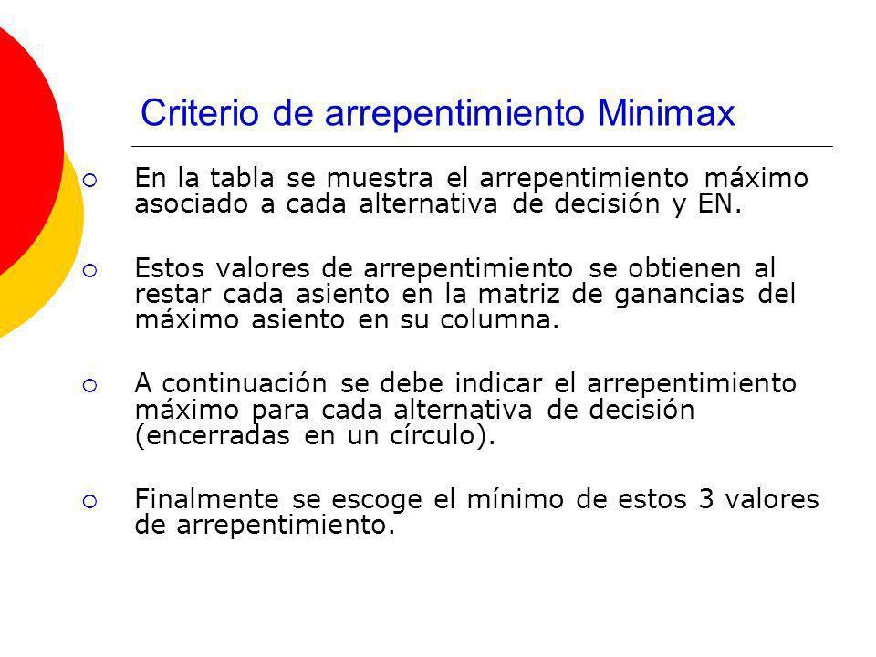 Criterio de arrepentimiento Minimax