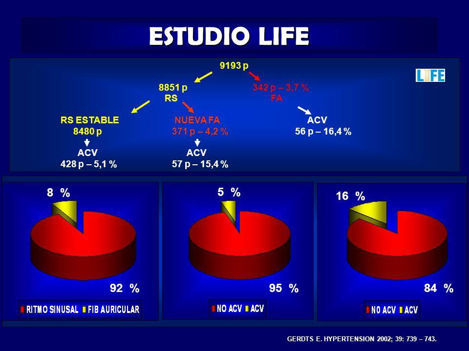 ESTUDIO LIFE 8 % 92 % 5 % 95 % 16 % 84 % 9193 p 8851 p 342 p – 3,7 %