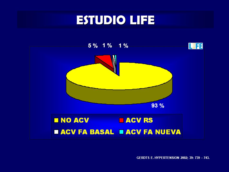 ESTUDIO LIFE 5 % 1 % 1 % 93 % GERDTS E. HYPERTENSION 2002; 39: 739 – 743.