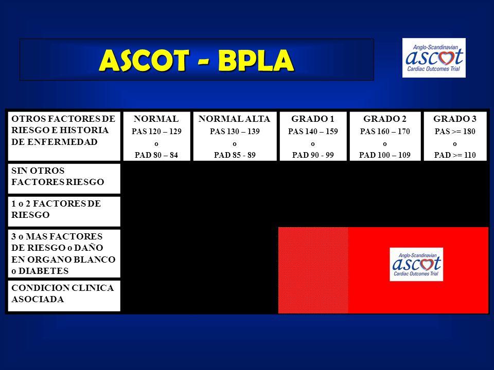 ASCOT - BPLA OTROS FACTORES DE RIESGO E HISTORIA DE ENFERMEDAD NORMAL