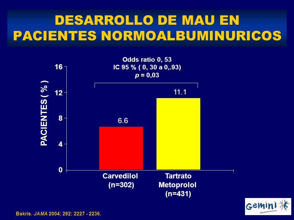 DESARROLLO DE MAU EN PACIENTES NORMOALBUMINURICOS