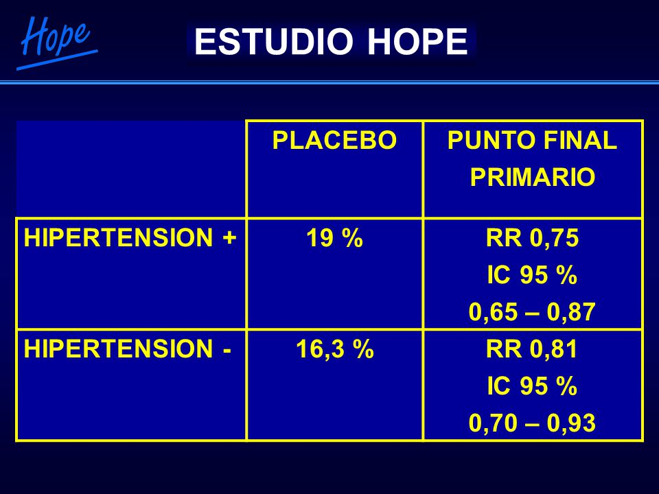 ESTUDIO HOPE PLACEBO PUNTO FINAL PRIMARIO HIPERTENSION + 19 % RR 0,75