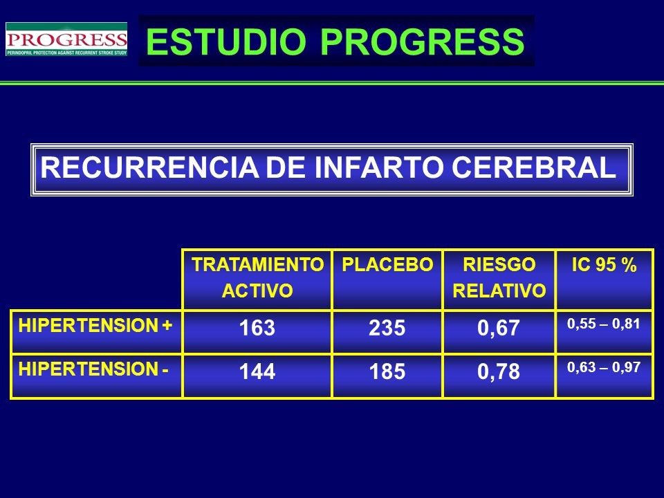 ESTUDIO PROGRESS RECURRENCIA DE INFARTO CEREBRAL 163 235 0,67 144 185
