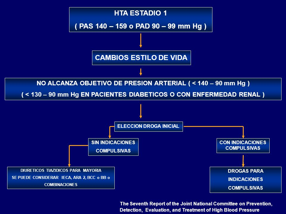 HTA ESTADIO 1 ( PAS 140 – 159 o PAD 90 – 99 mm Hg )