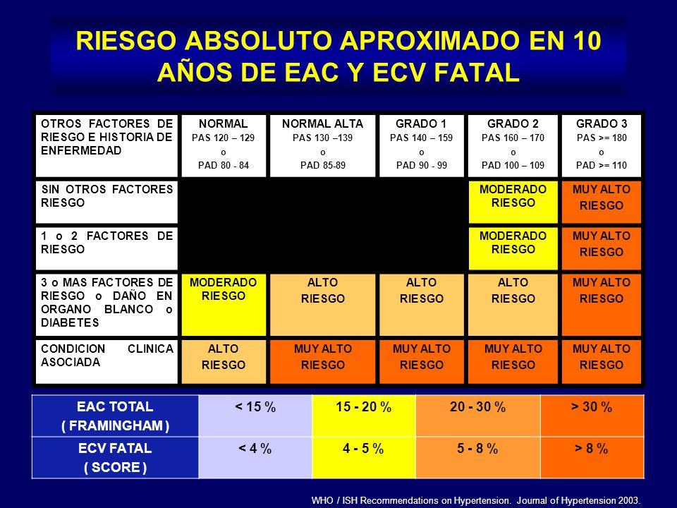 RIESGO ABSOLUTO APROXIMADO EN 10 AÑOS DE EAC Y ECV FATAL