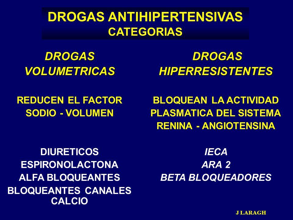 DROGAS ANTIHIPERTENSIVAS