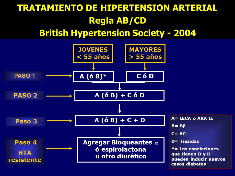 TRATAMIENTO DE HIPERTENSION ARTERIAL Regla AB/CD