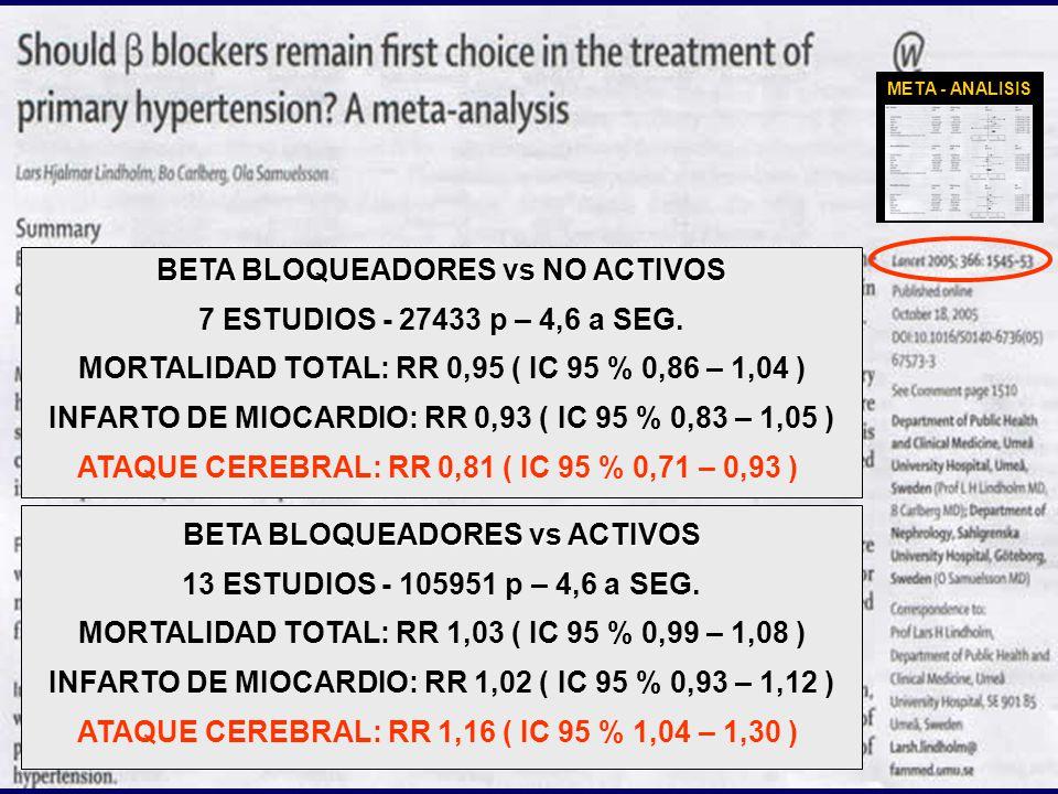 BETA BLOQUEADORES vs NO ACTIVOS 7 ESTUDIOS - 27433 p – 4,6 a SEG.