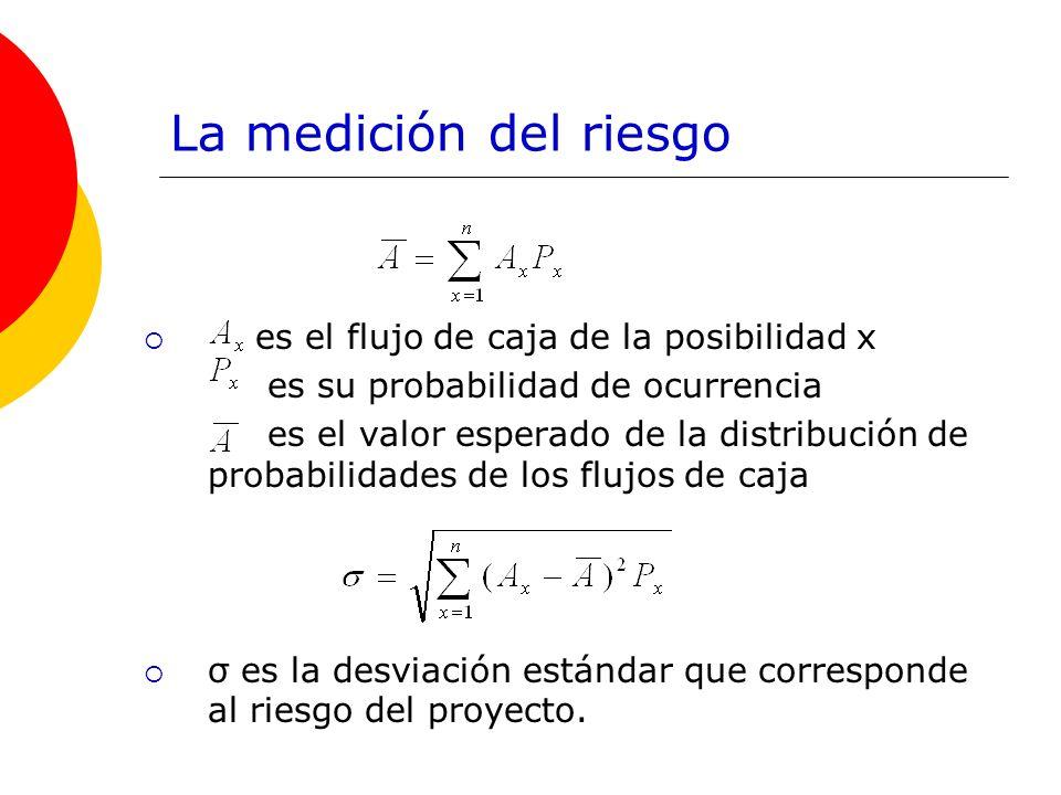 La medición del riesgo es el flujo de caja de la posibilidad x