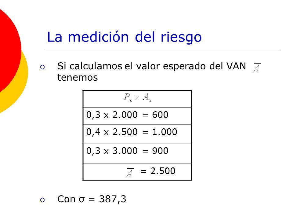 La medición del riesgo Si calculamos el valor esperado del VAN tenemos