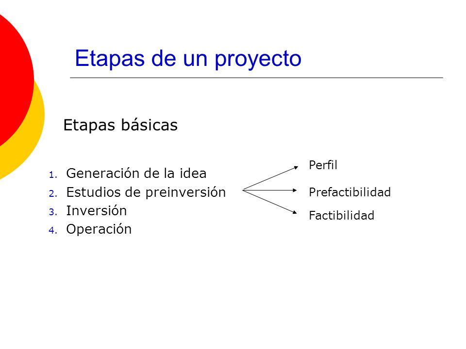 Etapas de un proyecto Etapas básicas Generación de la idea