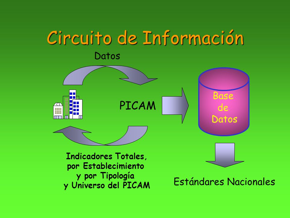 Circuito de Información