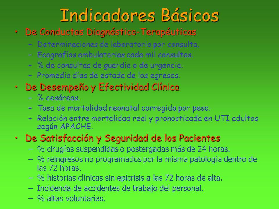 Indicadores Básicos De Conductas Diagnóstico-Terapéuticas