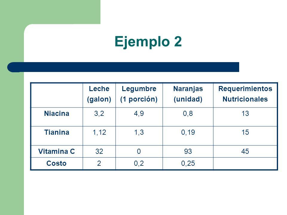 Ejemplo 2 Leche (galon) Legumbre (1 porción) Naranjas (unidad)