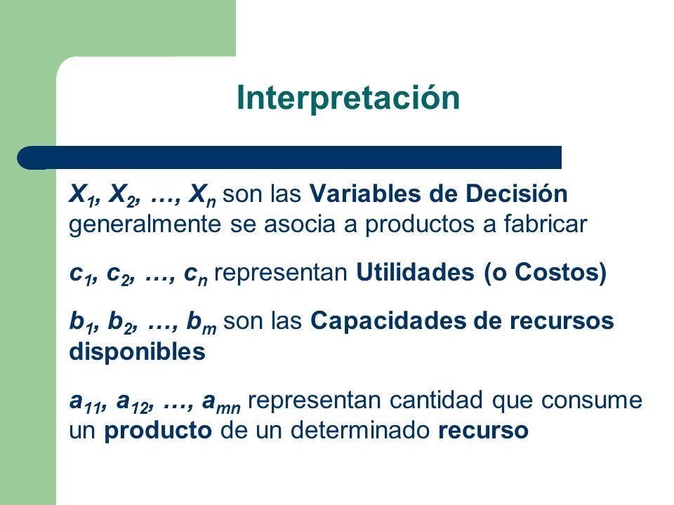Interpretación X1, X2, …, Xn son las Variables de Decisión generalmente se asocia a productos a fabricar.