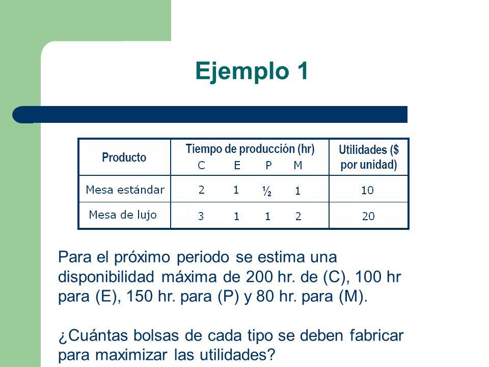 Ejemplo 1 Para el próximo periodo se estima una disponibilidad máxima de 200 hr. de (C), 100 hr para (E), 150 hr. para (P) y 80 hr. para (M).