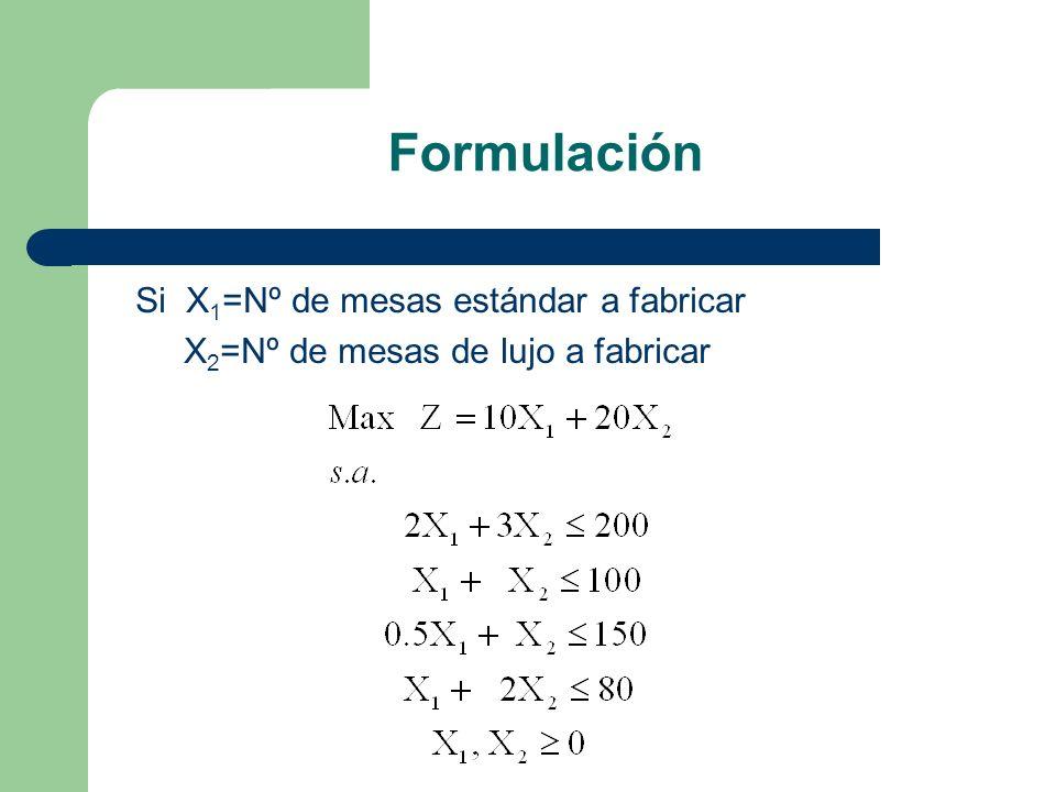 Formulación Si X1=Nº de mesas estándar a fabricar