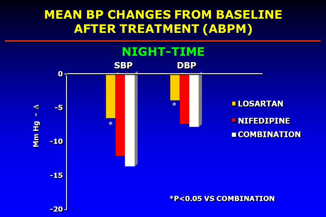MEAN BP CHANGES FROM BASELINE AFTER TREATMENT (ABPM)