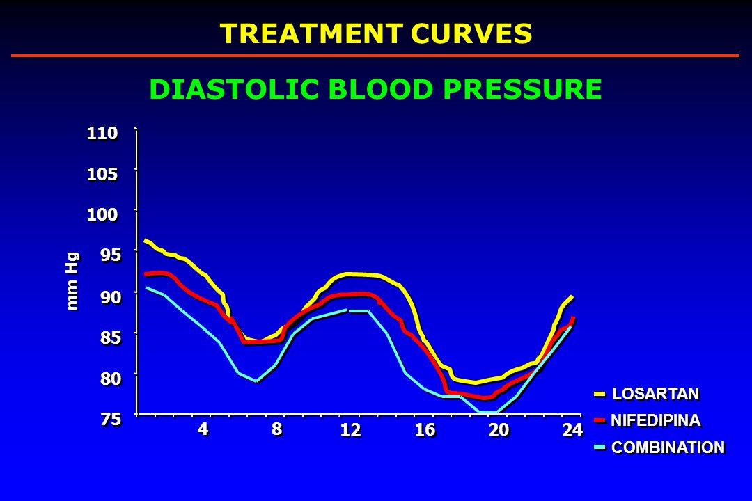 DIASTOLIC BLOOD PRESSURE
