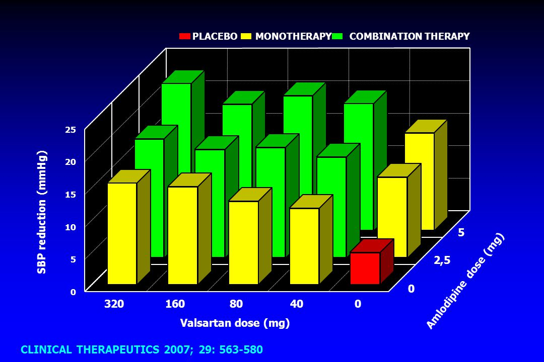 CLINICAL THERAPEUTICS 2007; 29: 563-580
