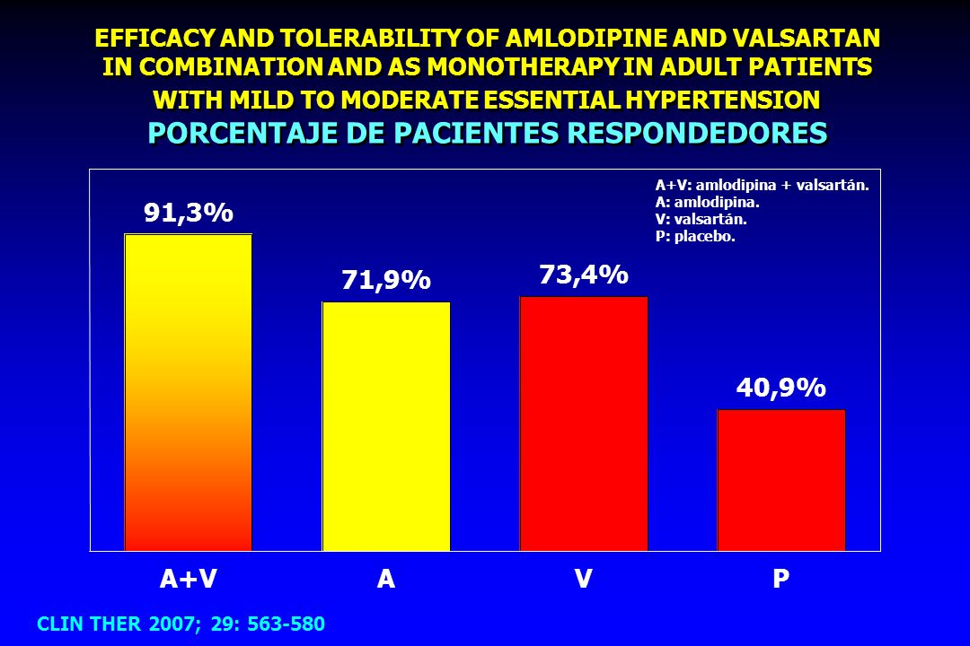 EFFICACY AND TOLERABILITY OF AMLODIPINE AND VALSARTAN IN COMBINATION AND AS MONOTHERAPY IN ADULT PATIENTS WITH MILD TO MODERATE ESSENTIAL HYPERTENSION PORCENTAJE DE PACIENTES RESPONDEDORES