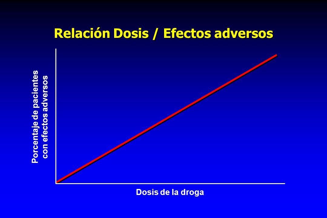 Relación Dosis / Efectos adversos
