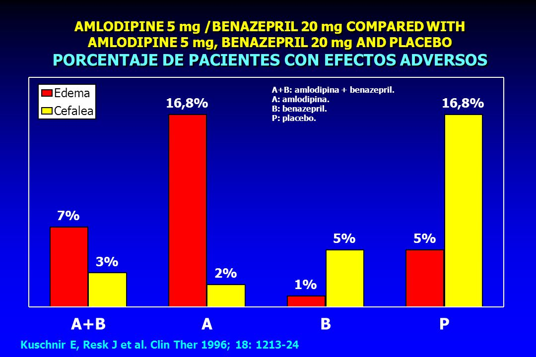 AMLODIPINE 5 mg /BENAZEPRIL 20 mg COMPARED WITH AMLODIPINE 5 mg, BENAZEPRIL 20 mg AND PLACEBO PORCENTAJE DE PACIENTES CON EFECTOS ADVERSOS