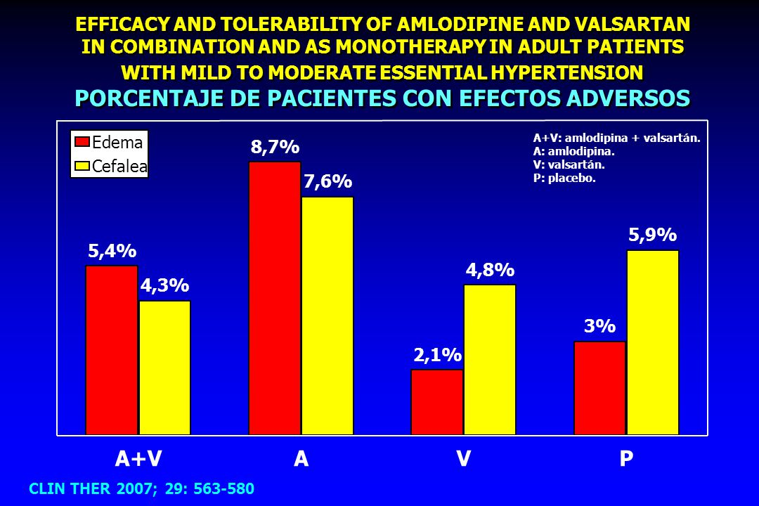 EFFICACY AND TOLERABILITY OF AMLODIPINE AND VALSARTAN IN COMBINATION AND AS MONOTHERAPY IN ADULT PATIENTS WITH MILD TO MODERATE ESSENTIAL HYPERTENSION PORCENTAJE DE PACIENTES CON EFECTOS ADVERSOS