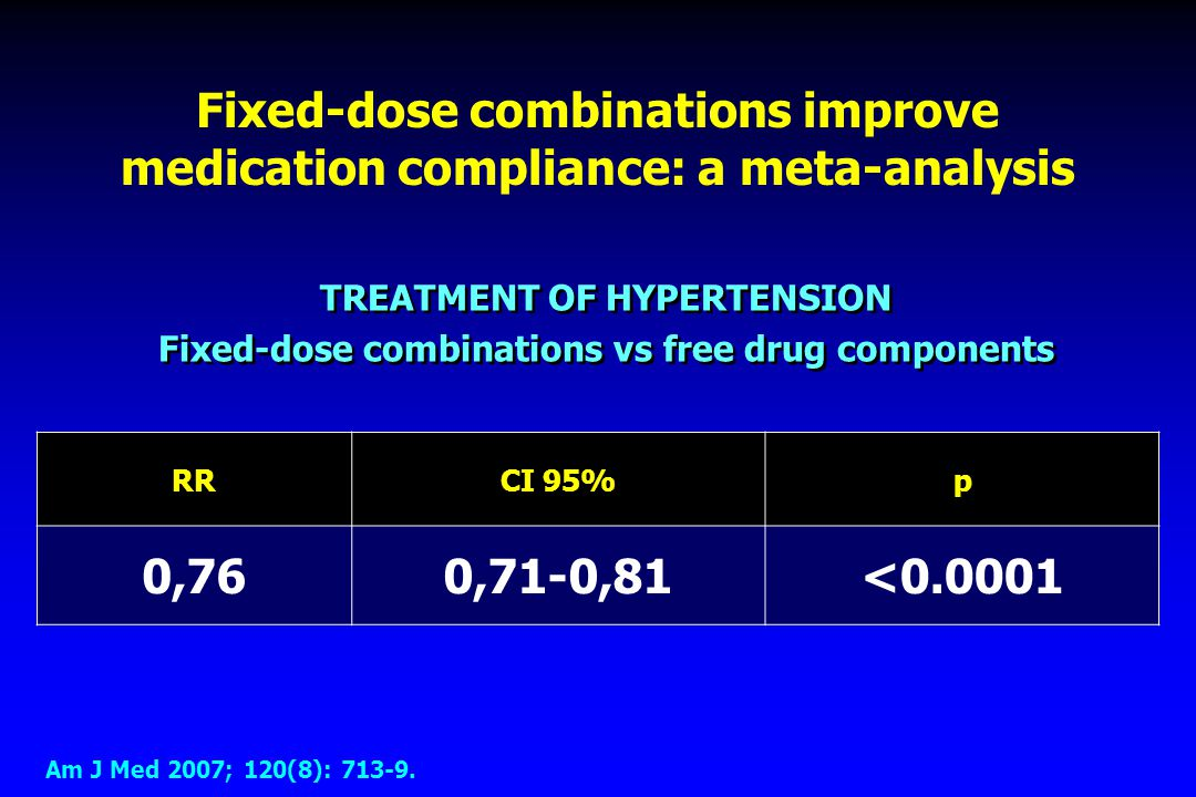 Fixed-dose combinations improve medication compliance: a meta-analysis