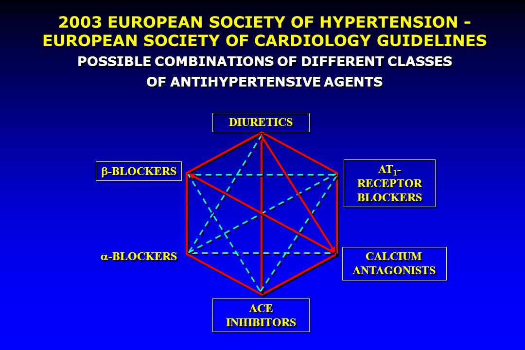 POSSIBLE COMBINATIONS OF DIFFERENT CLASSES OF ANTIHYPERTENSIVE AGENTS