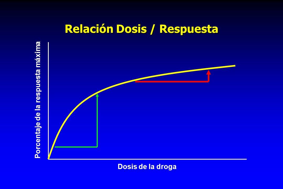 Relación Dosis / Respuesta
