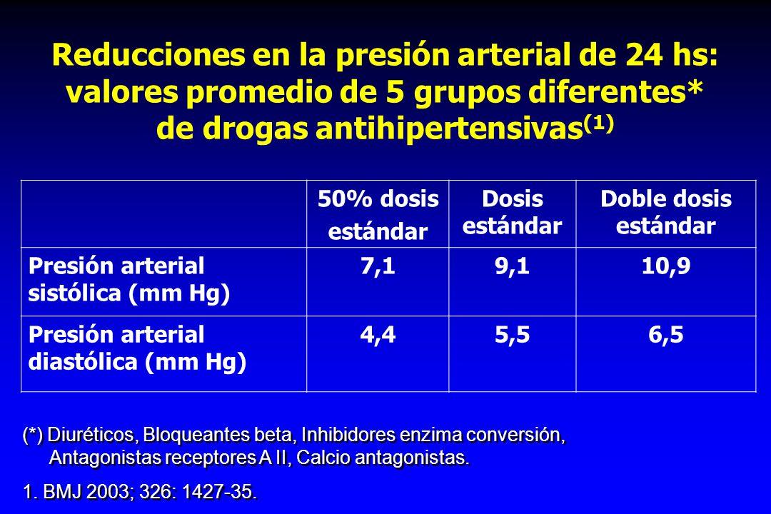 Reducciones en la presión arterial de 24 hs: valores promedio de 5 grupos diferentes* de drogas antihipertensivas(1)