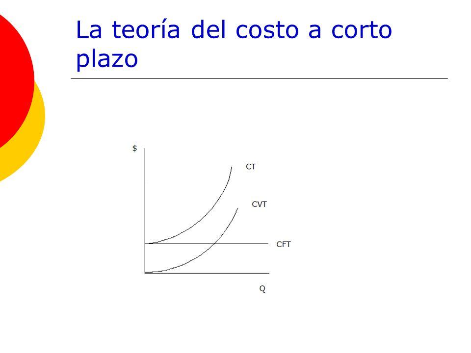 La teoría del costo a corto plazo
