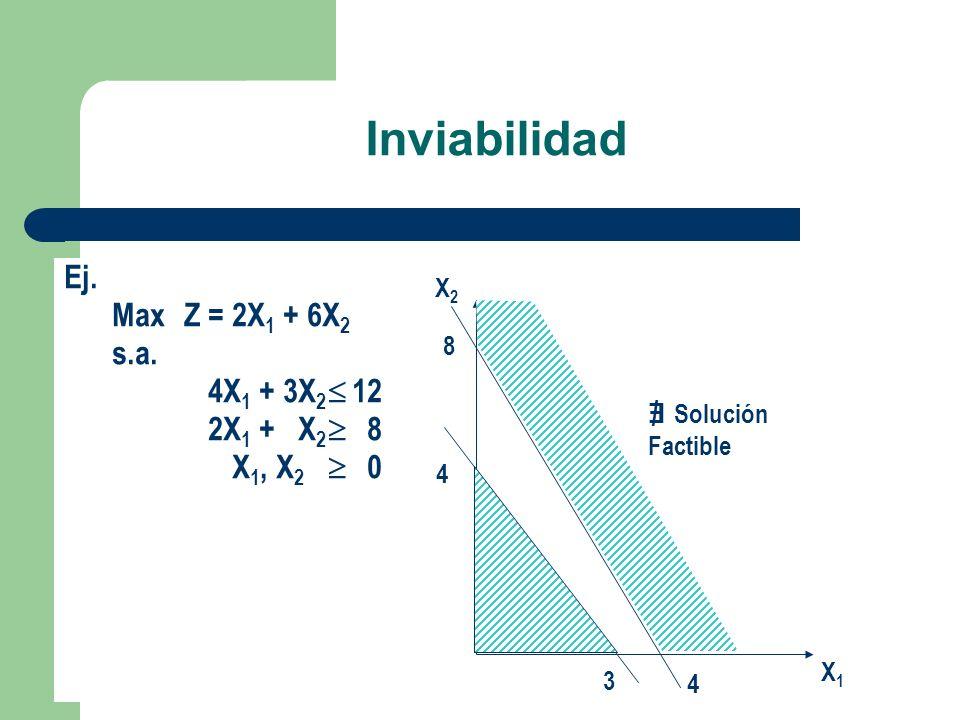 Inviabilidad Ej. Max Z = 2X1 + 6X2 s.a. 4X1 + 3X2  12 2X1 + X2  8
