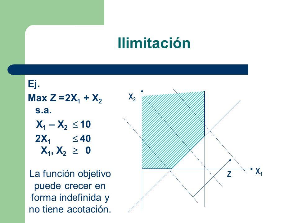 Ilimitación Ej. Max Z = 2X1 + X2 s.a. X1 – X2  10 2X1  40 X1, X2  0