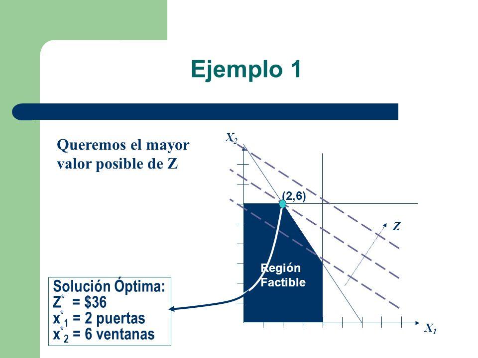 Ejemplo 1 Solución Óptima: Z* = $36 x*1 = 2 puertas x*2 = 6 ventanas