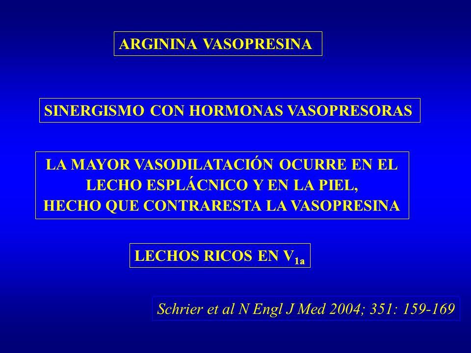 SINERGISMO CON HORMONAS VASOPRESORAS
