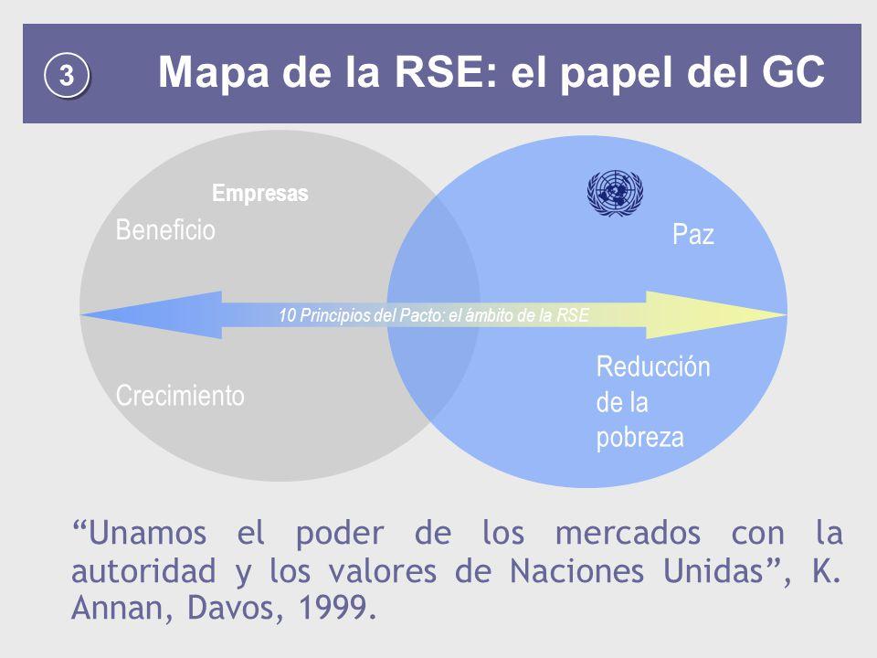 10 Principios del Pacto: el ámbito de la RSE