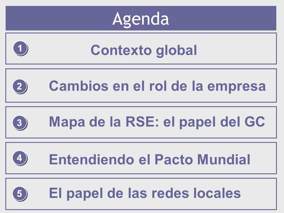 Agenda Contexto global Cambios en el rol de la empresa