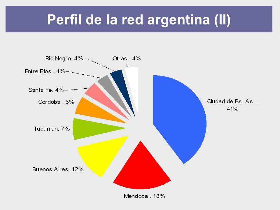 Perfil de la red argentina (II)
