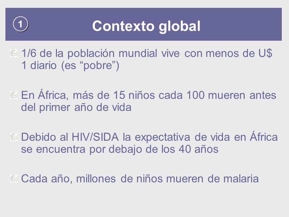 1 Contexto global. 1/6 de la población mundial vive con menos de U$ 1 diario (es pobre )